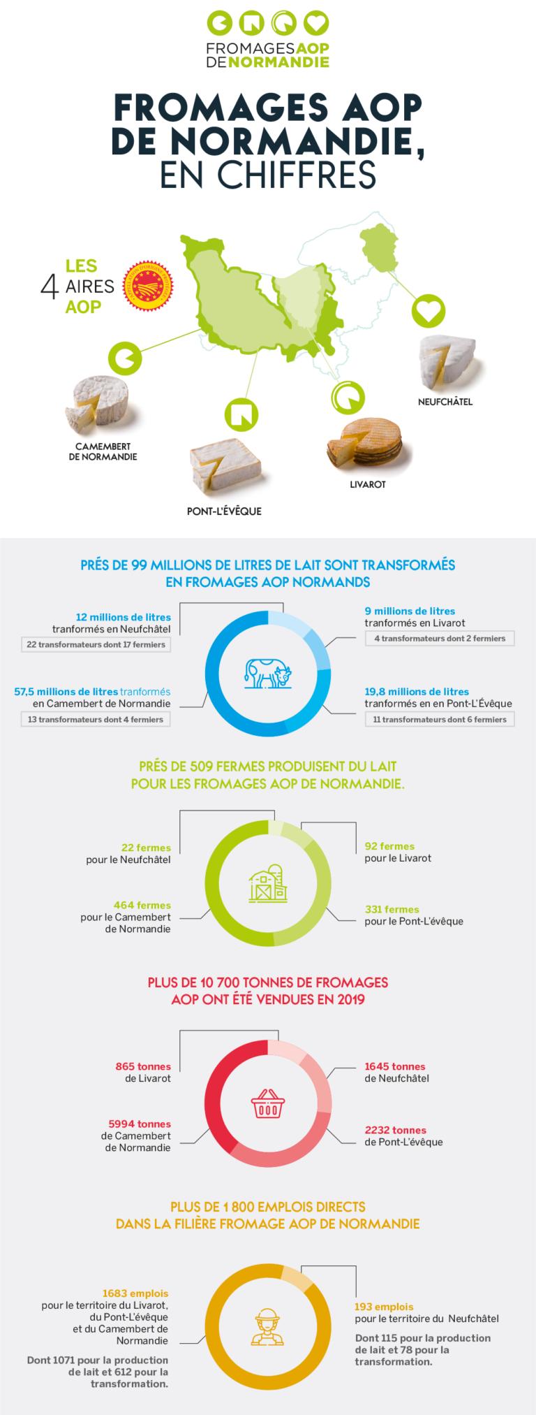 Chiffres clés des Fromages AOP de Normandie (données 2019 - edition 2020)