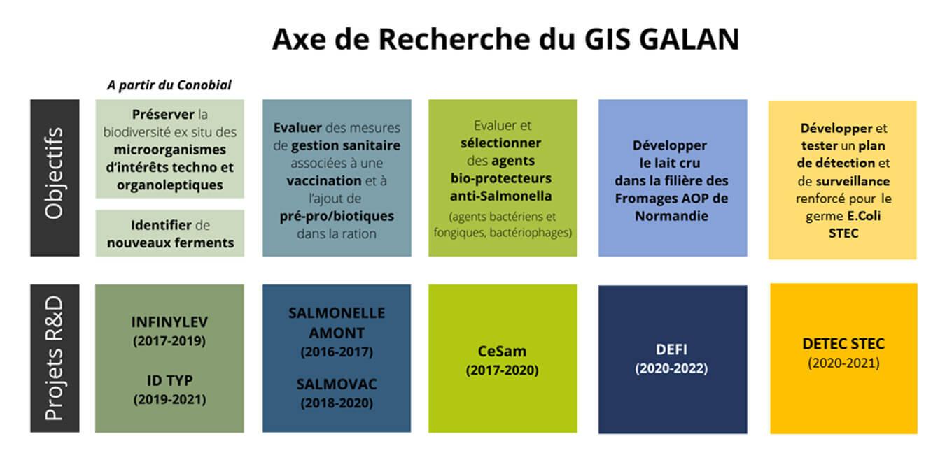 axe-recherche-GIS-GALAN-caen-aop-normandie